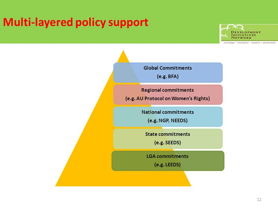 Multi-layered policy support Global Commitments (e.g. BFA) Regional commitments (e.g. AU Protocol on Womens Rights) National commitments (e.g. NGP, NE