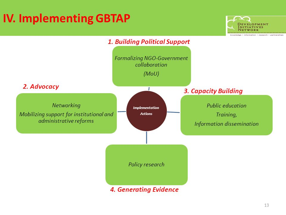 IV. Implementing GBTAP Implementation Actions Formalizing NGO-Government collaboration (MoU) Public education Training, Information dissemination Poli