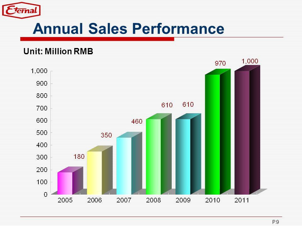 P.9 Annual Sales Performance Unit: Million RMB