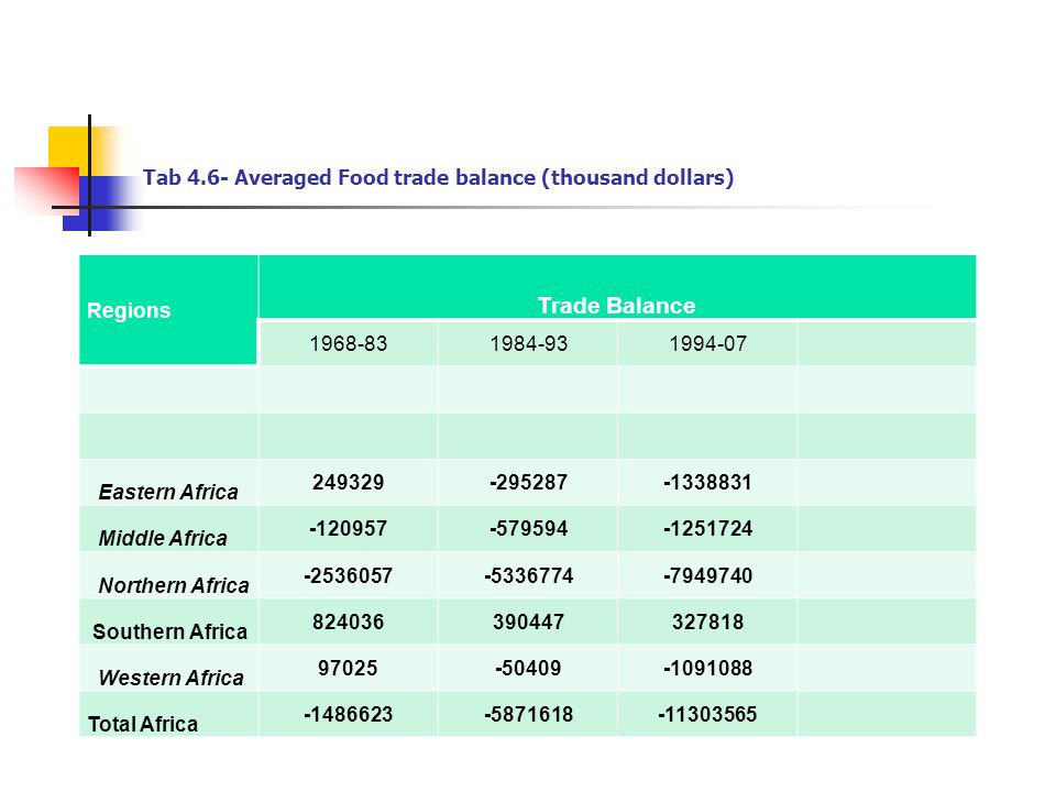 Tab 4.6- Averaged Food trade balance (thousand dollars) Regions Trade Balance 1968-831984-931994-07 Eastern Africa 249329-295287-1338831 Middle Africa -120957-579594-1251724 Northern Africa -2536057-5336774-7949740 Southern Africa 824036390447327818 Western Africa 97025-50409-1091088 Total Africa -1486623-5871618-11303565