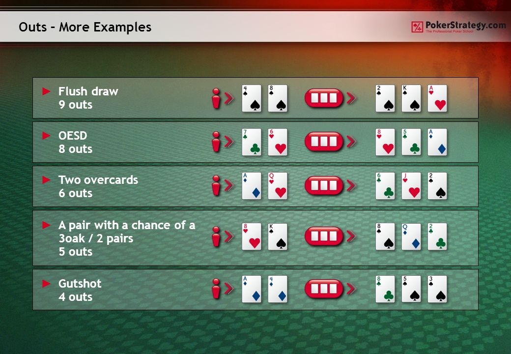 Outs – More Examples Flush draw 9 outs OESD 8 outs Two overcards 6 outs A pair with a chance of a 3oak / 2 pairs 5 outs Gutshot 4 outs