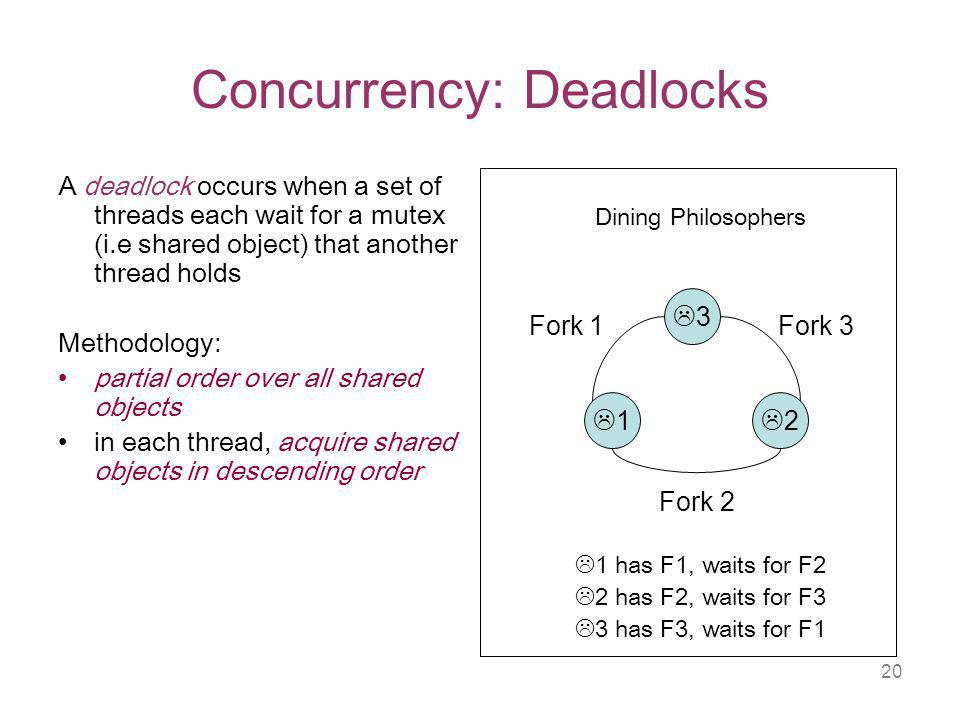 20 Concurrency: Deadlocks A deadlock occurs when a set of threads each wait for a mutex (i.e shared object) that another thread holds Methodology: partial order over all shared objects in each thread, acquire shared objects in descending order Dining Philosophers 1 has F1, waits for F2 2 has F2, waits for F3 3 has F3, waits for F Fork 1 Fork 2 Fork 3