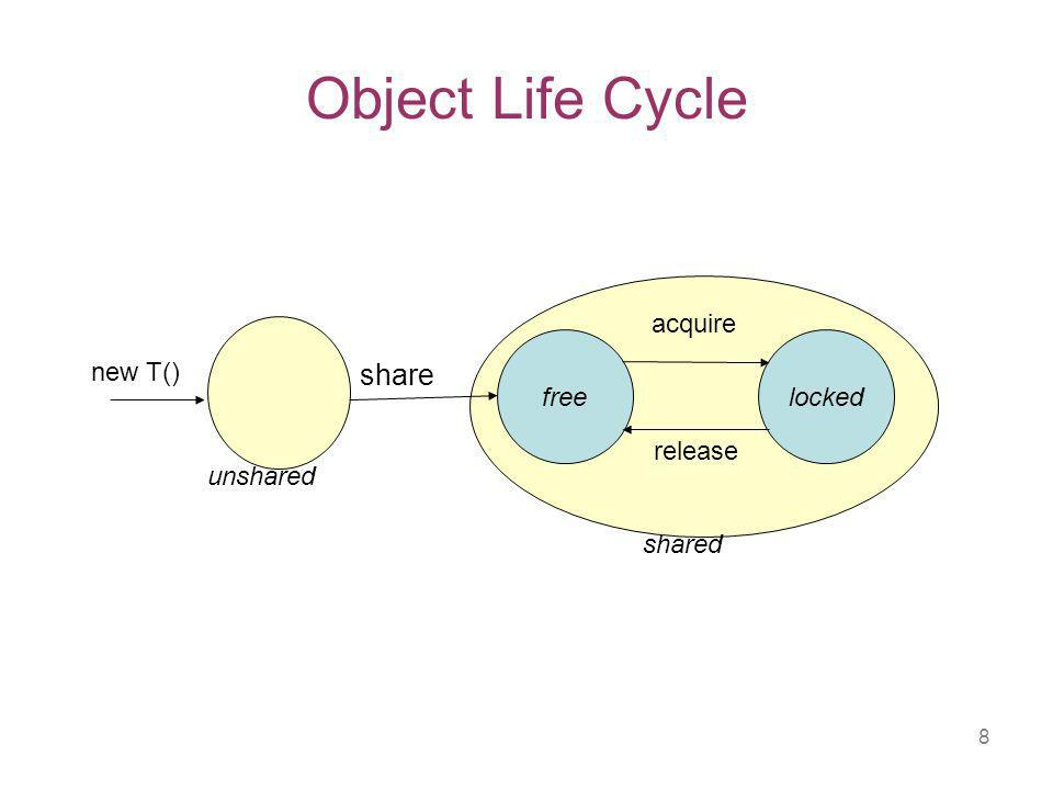 8 Object Life Cycle freelocked new T() acquire release shared unshared share