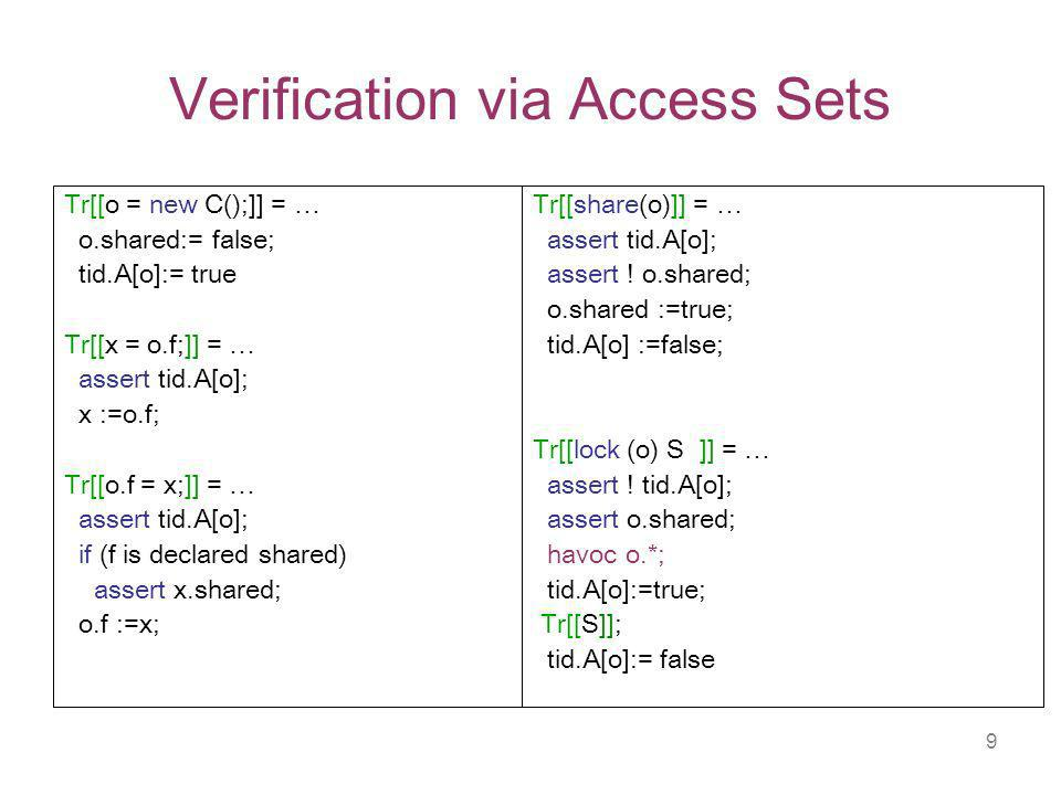 9 Verification via Access Sets Tr[[o = new C();]] = … o.shared:= false; tid.A[o]:= true Tr[[x = o.f;]] = … assert tid.A[o]; x :=o.f; Tr[[o.f = x;]] = … assert tid.A[o]; if (f is declared shared) assert x.shared; o.f :=x; Tr[[share(o)]] = … assert tid.A[o]; assert .