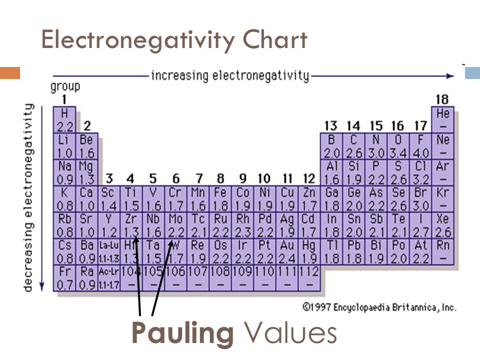 Remember… Electronegativity is an atoms ability to attract electrons to itself in a chemical bond Electronegativity is expressed in numerical values o