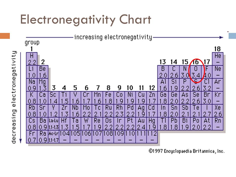 Example 2 Determine the type of bond in O 2 1. Find electronegativity of each atom