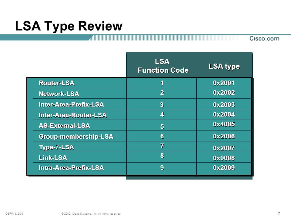 777 © 2002, Cisco Systems, Inc. All rights reserved.OSPFv3, 2/03 LSA Type Review LSA Function Code LSA Function Code LSA type Router-LSA Network-LSA I