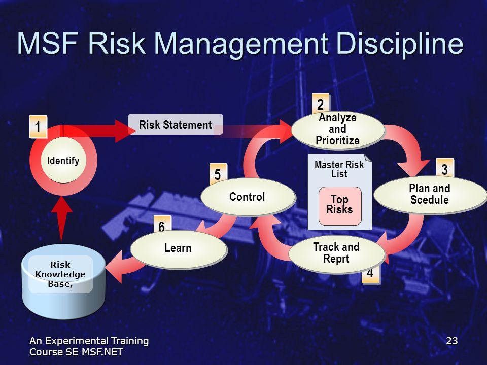 An Experimental Training Course SE MSF.NET 23 MSF Risk Management Discipline Risk Statement Risk Knowledge Base, 1 1 2 2 3 3 4 4 5 5 6 6 Master Risk L