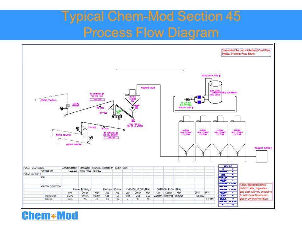 Typical Chem-Mod Section 45 Process Flow Diagram