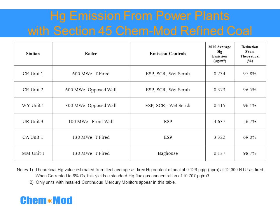 Hg Emission From Power Plants with Section 45 Chem-Mod Refined Coal StationBoilerEmission Controls 2010 Average Hg Emission ( µ g/m 3 ) Reduction From