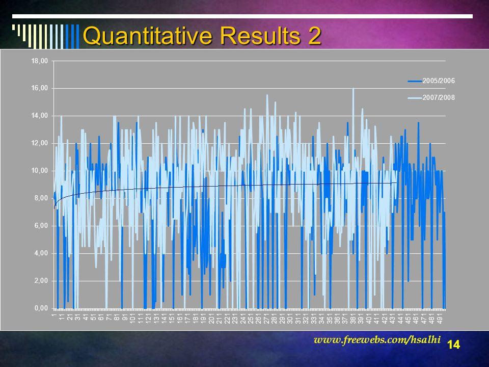 14 www.freewebs.com/hsalhi Quantitative Results 2