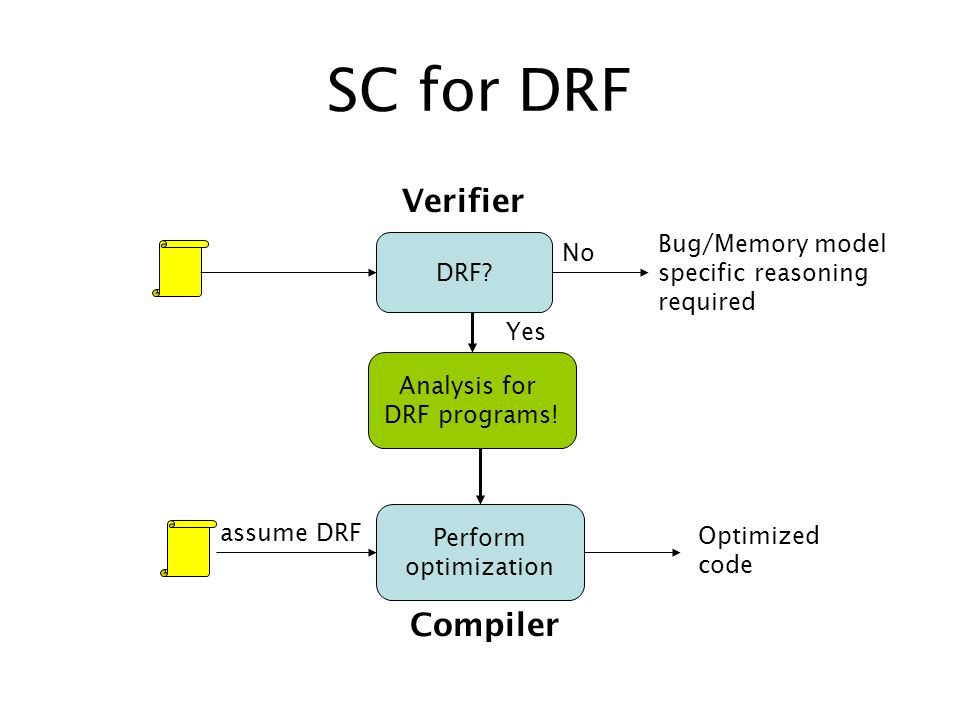 SC for DRF DRF? No Bug/Memory model specific reasoning required Perform optimization assume DRF Optimized code Analysis for DRF programs! Yes Verifier