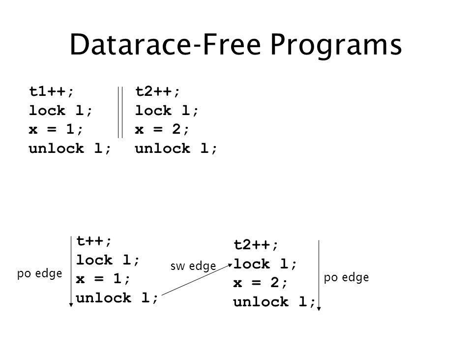 Datarace-Free Programs t1++; lock l; x = 1; unlock l; t2++; lock l; x = 2; unlock l; t++; lock l; x = 1; unlock l; t2++; lock l; x = 2; unlock l; sw edge po edge