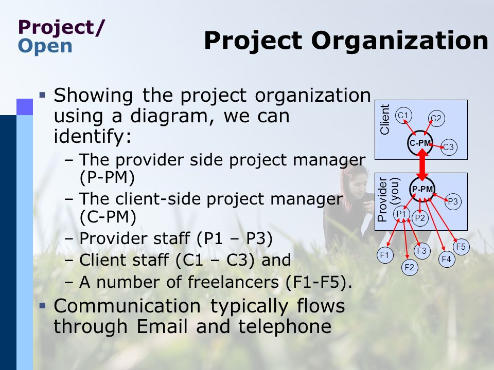 Project/ Open Project Organization Showing the project organization using a diagram, we can identify: –The provider side project manager (P-PM) –The client-side project manager (C-PM) –Provider staff (P1 – P3) –Client staff (C1 – C3) and –A number of freelancers (F1-F5).