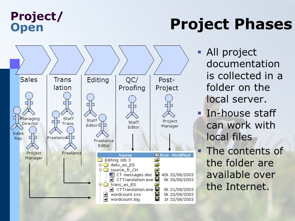 Project/ Open Project Phases All project documentation is collected in a folder on the local server.