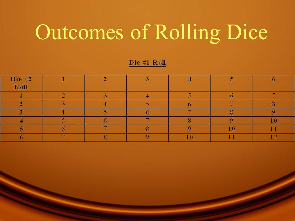 Outcomes of Rolling Dice