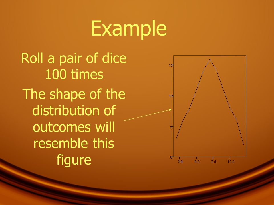 Example Roll a pair of dice 100 times The shape of the distribution of outcomes will resemble this figure