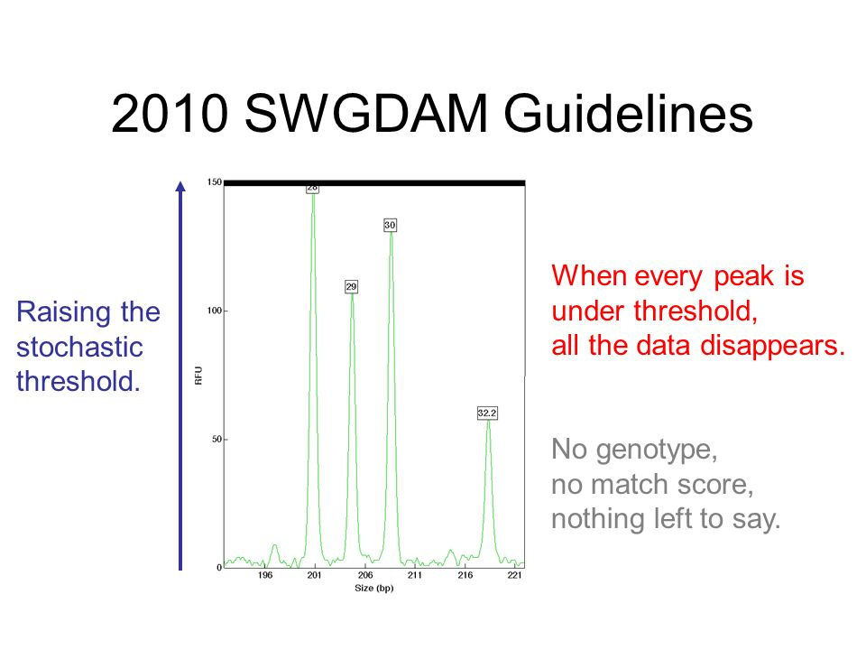 2010 SWGDAM Guidelines When every peak is under threshold, all the data disappears.