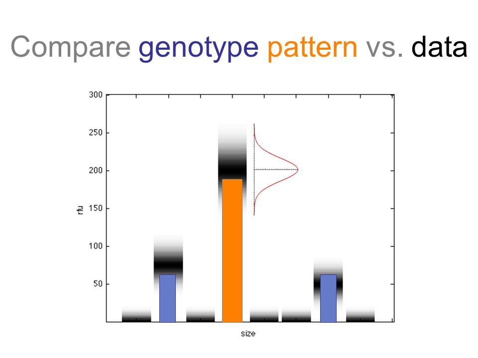 Compare genotype pattern vs. data