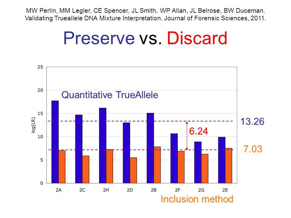 Preserve vs. Discard 7.03 7.03 6.24 6.24 13.26 MW Perlin, MM Legler, CE Spencer, JL Smith, WP Allan, JL Belrose, BW Duceman. Validating Trueallele DNA