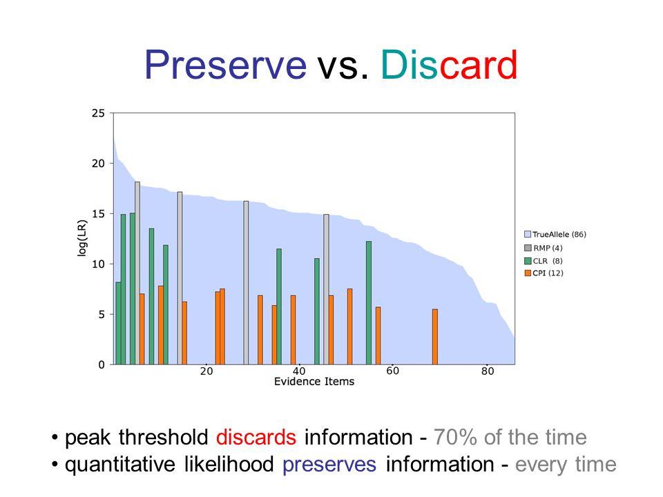 Preserve vs. Discard peak threshold discards information - 70% of the time quantitative likelihood preserves information - every time