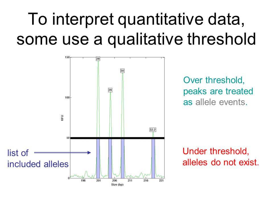 To interpret quantitative data, some use a qualitative threshold Over threshold, peaks are treated as allele events.