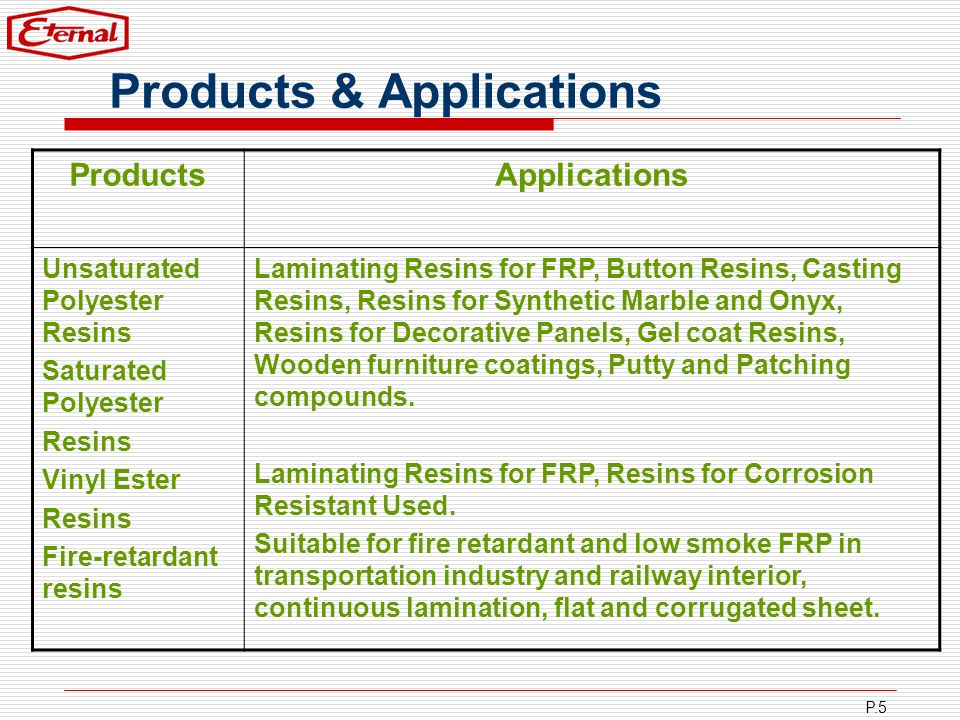 P.5 Products & Applications ProductsApplications Unsaturated Polyester Resins Saturated Polyester Resins Vinyl Ester Resins Fire-retardant resins Lami