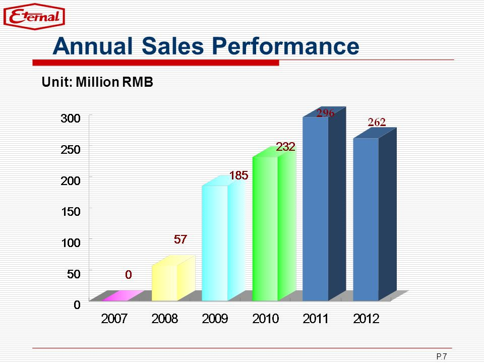 P.7 Annual Sales Performance Unit: Million RMB