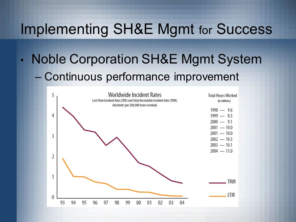 Implementing SH&E Mgmt for Success Noble Corporation SH&E Mgmt System –Continuous performance improvement