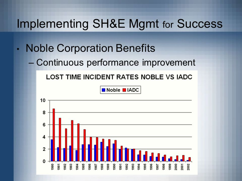 Implementing SH&E Mgmt for Success Noble Corporation Benefits –Continuous performance improvement