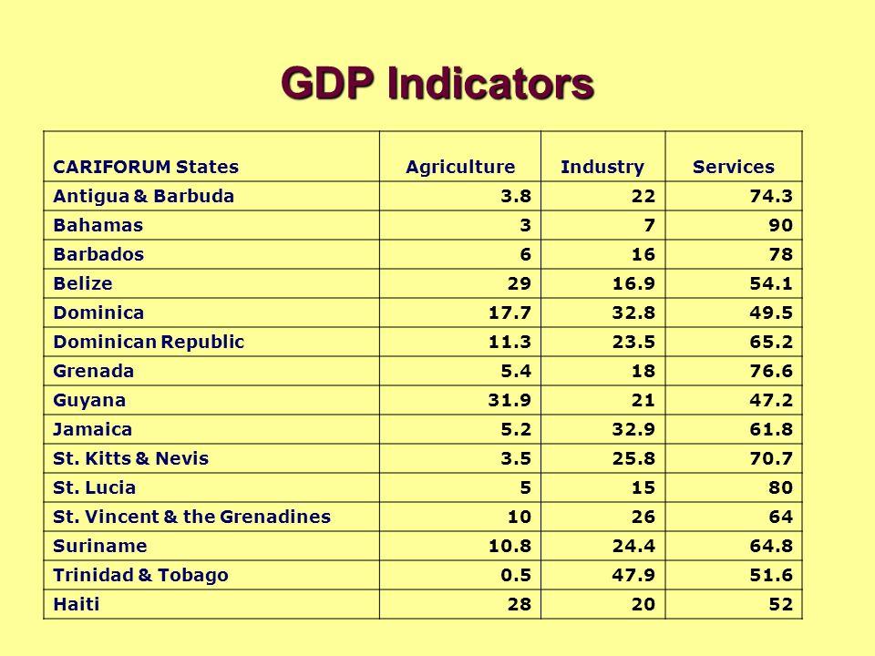 GDP Indicators CARIFORUM StatesAgricultureIndustryServices Antigua & Barbuda3.82274.3 Bahamas3790 Barbados61678 Belize2916.954.1 Dominica17.732.849.5