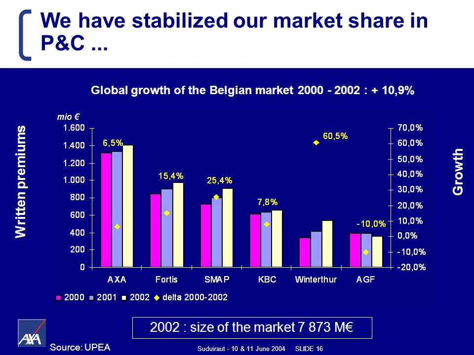 Suduiraut - 10 & 11 June 2004 SLIDE 16 We have stabilized our market share in P&C...