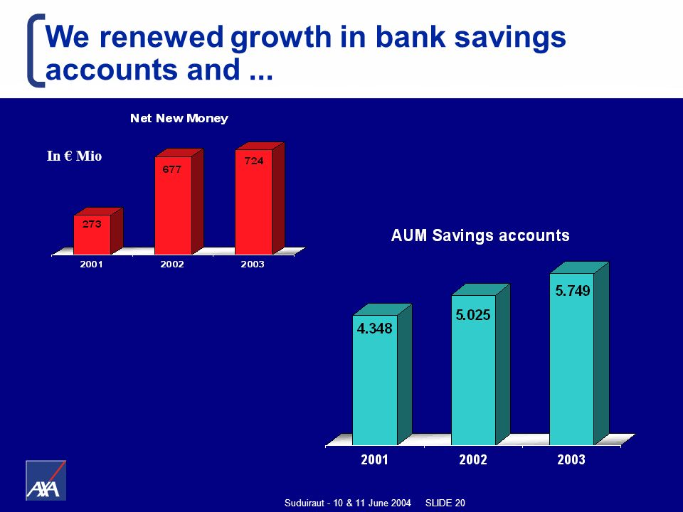 Suduiraut - 10 & 11 June 2004 SLIDE 20 We renewed growth in bank savings accounts and... In Mio