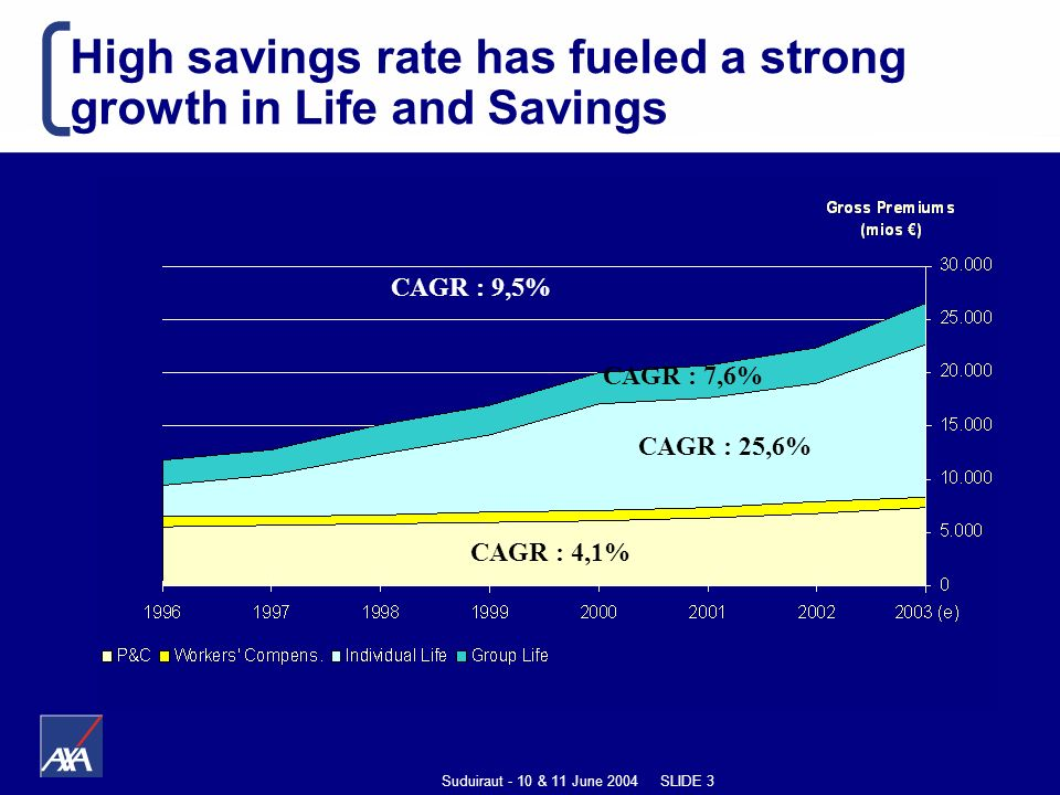 Suduiraut - 10 & 11 June 2004 SLIDE 3 CAGR : 4,1% CAGR : 25,6% CAGR : 7,6% CAGR : 9,5% High savings rate has fueled a strong growth in Life and Savings