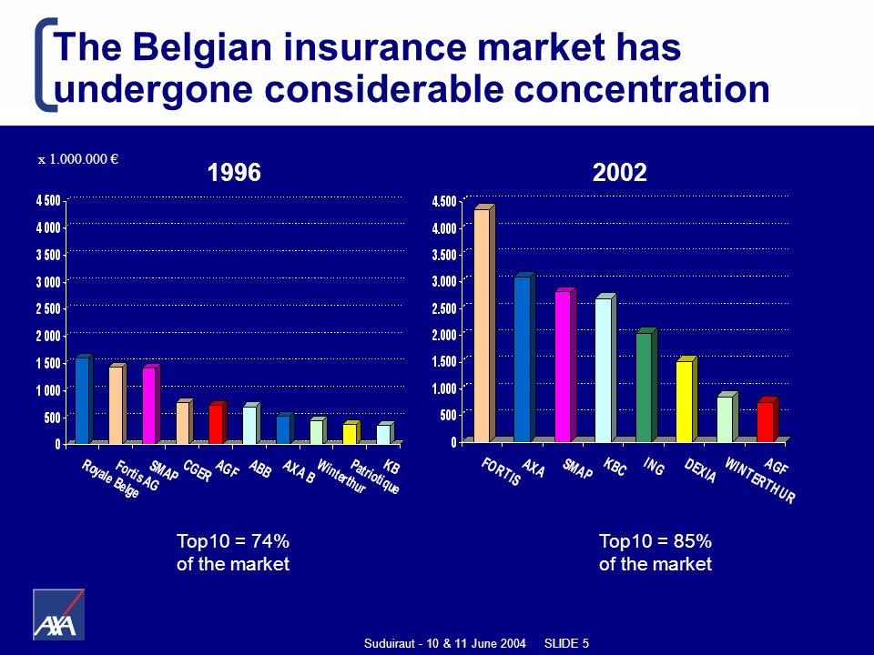 Suduiraut - 10 & 11 June 2004 SLIDE 5 The Belgian insurance market has undergone considerable concentration Top10 = 74% of the market Top10 = 85% of the market x 1.000.000 19962002