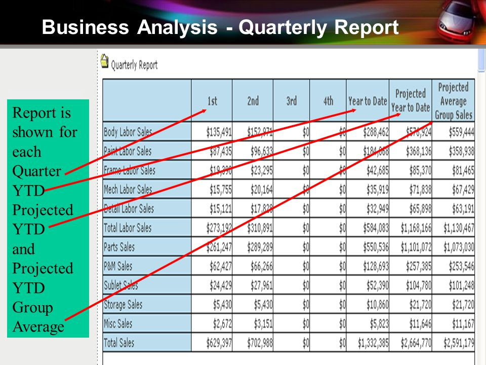 Business Analysis - Quarterly Report Report is shown for each Quarter YTD Projected YTD and Projected YTD Group Average