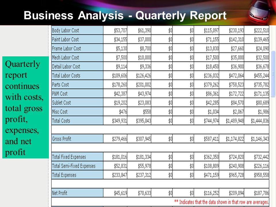 Business Analysis - Quarterly Report Quarterly report continues with costs, total gross profit, expenses, and net profit