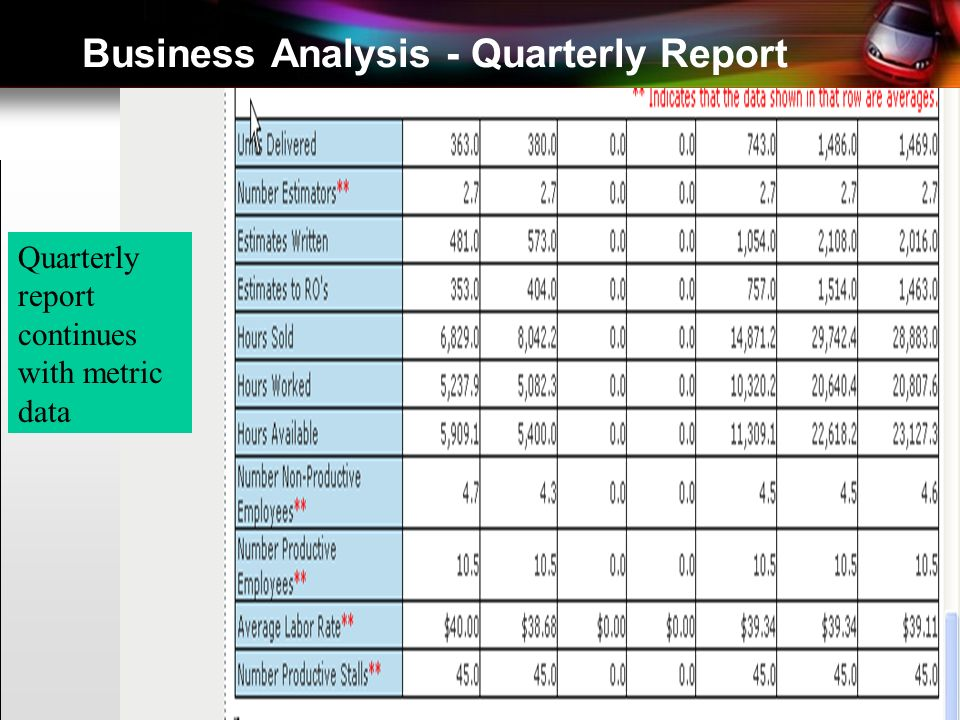 Business Analysis - Quarterly Report Quarterly report continues with metric data