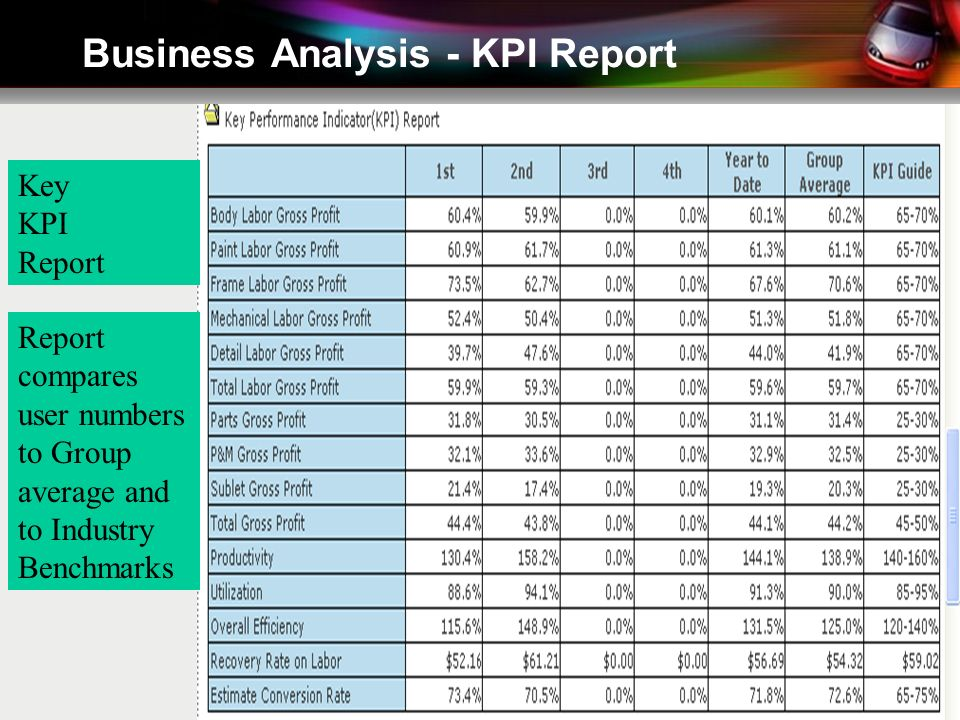 Business Analysis - KPI Report Key KPI Report Report compares user numbers to Group average and to Industry Benchmarks