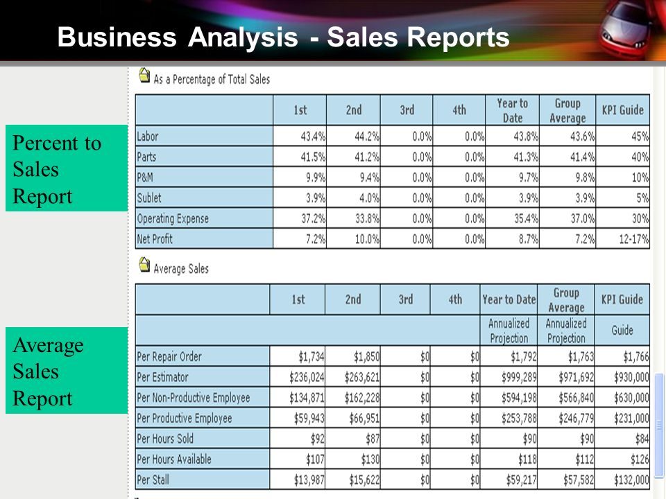 Business Analysis - Sales Reports Percent to Sales Report Average Sales Report