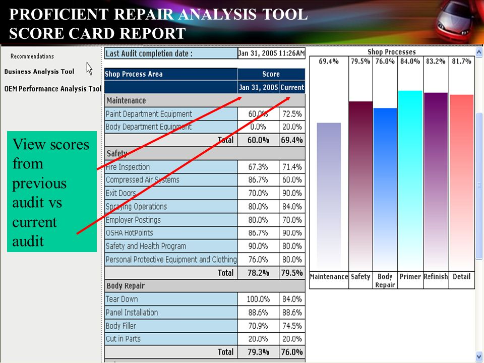 PROFICIENT REPAIR ANALYSIS TOOL SCORE CARD REPORT View scores from previous audit vs current audit