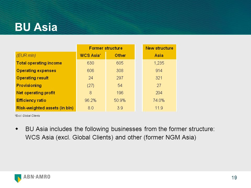 19 BU Asia BU Asia includes the following businesses from the former structure: WCS Asia (excl. Global Clients) and other (former NGM Asia) *Excl. Glo