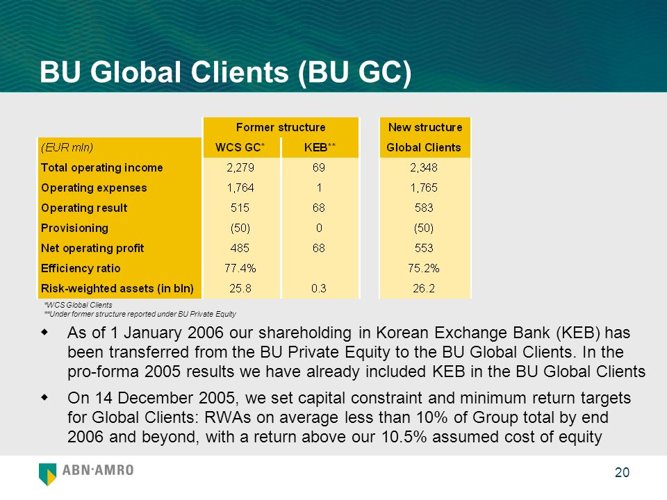 20 BU Global Clients (BU GC) As of 1 January 2006 our shareholding in Korean Exchange Bank (KEB) has been transferred from the BU Private Equity to th