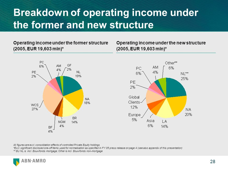 28 Breakdown of operating income under the former and new structure Operating income under the former structure (2005, EUR 19,603 mln)* All figures ar