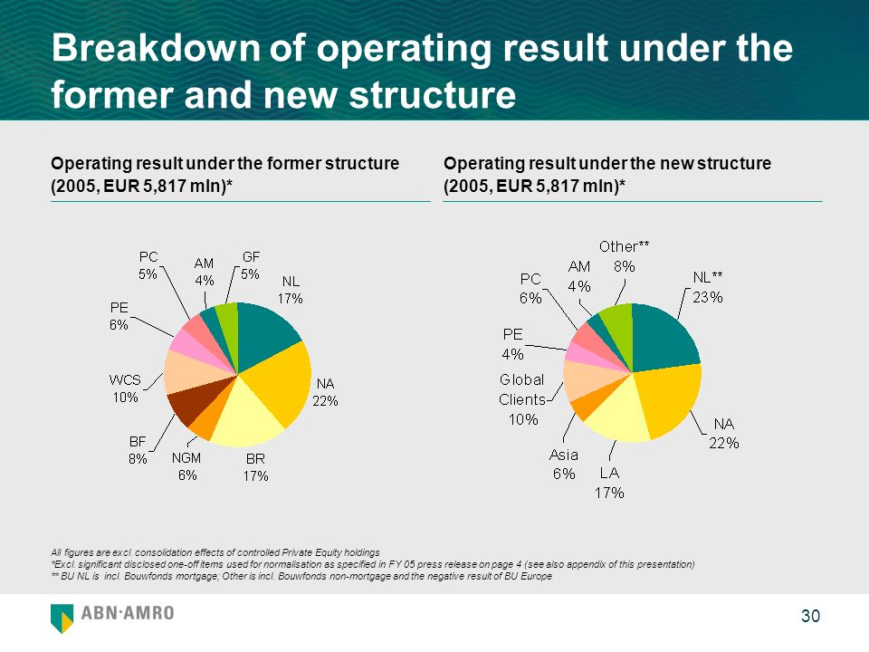 30 Breakdown of operating result under the former and new structure Operating result under the former structure (2005, EUR 5,817 mln)* Operating resul