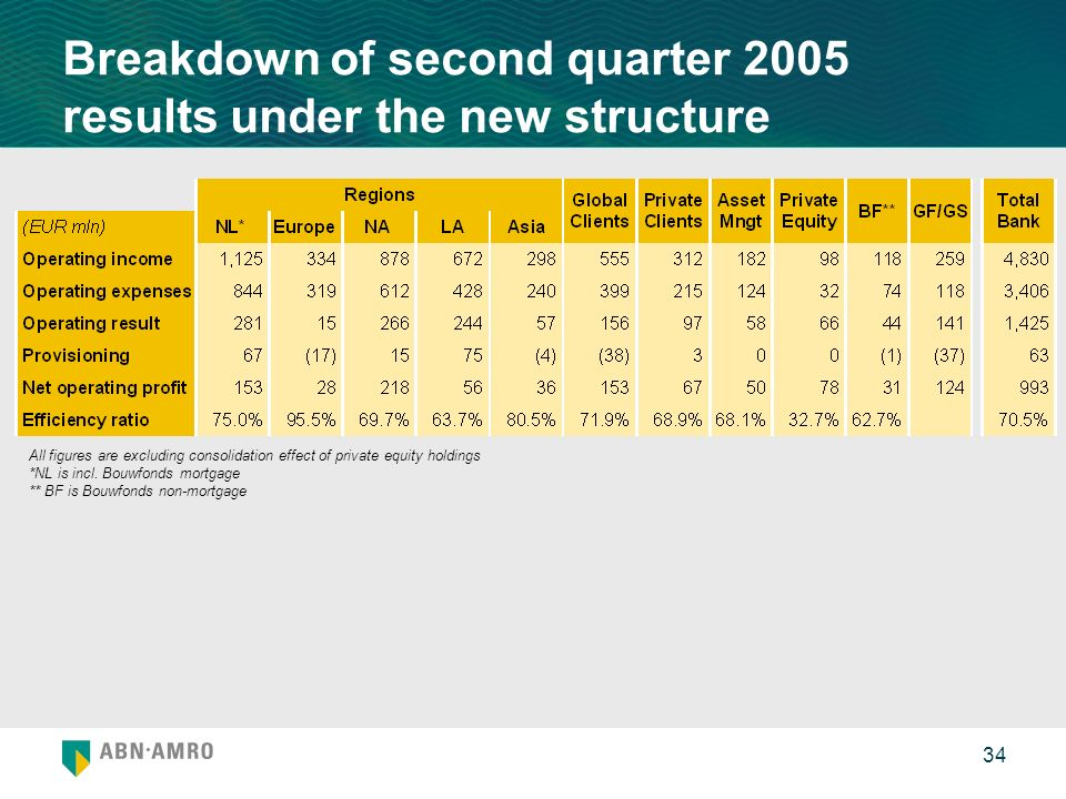 34 Breakdown of second quarter 2005 results under the new structure All figures are excluding consolidation effect of private equity holdings *NL is i