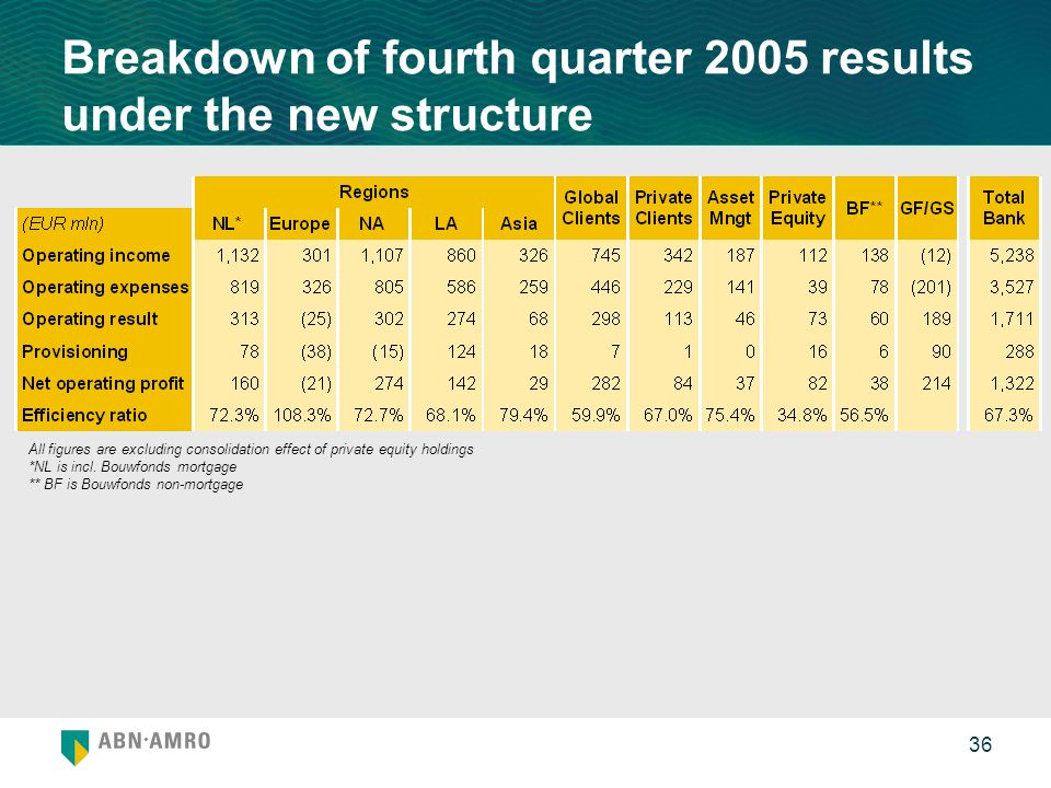 36 Breakdown of fourth quarter 2005 results under the new structure All figures are excluding consolidation effect of private equity holdings *NL is i