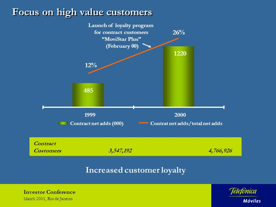 Investor Conference March 2001, Rio de Janeiro. Focus on high value customers 485 1220 26% 12% 19992000 Contract net adds (000)Contrat net adds/total