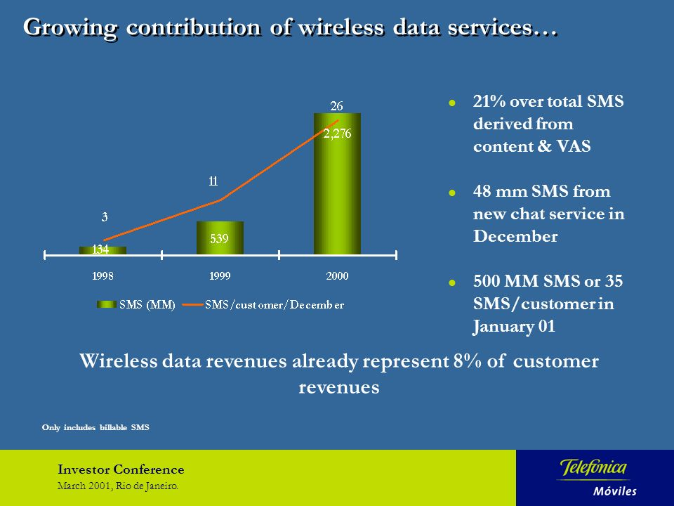 Investor Conference March 2001, Rio de Janeiro. Growing contribution of wireless data services… l 21% over total SMS derived from content & VAS l 48 m