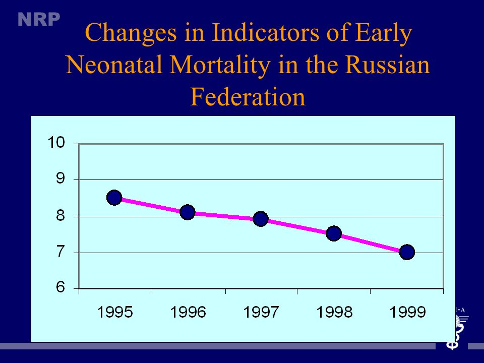 NRP Positive Changes in Statistical Indicators Perinatal mortality- 22% Early neonatal mortality- 43% Infant mortality- 18% Death due to asphyxia, RDS